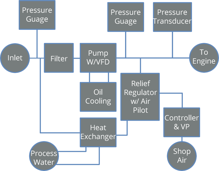 RS935 High Pressure System Simplified Fuel Flow Diagram